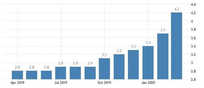 香港失業率 (圖:Trading Economics)