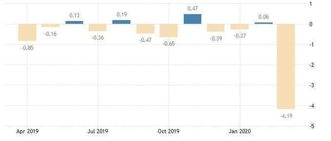 美國芝加哥 Fed 全國活動指數 (圖:Trading Economics)