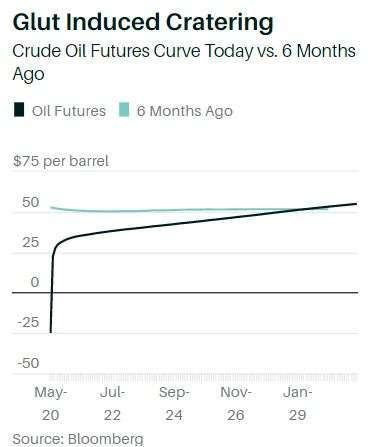 原油曲線圖 (圖片: Barron's)