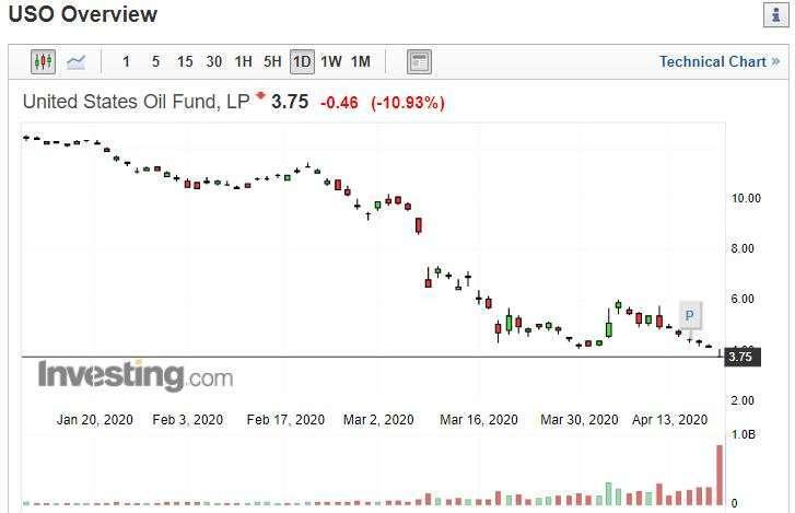 USO ETF 走勢 (圖片: Investing)