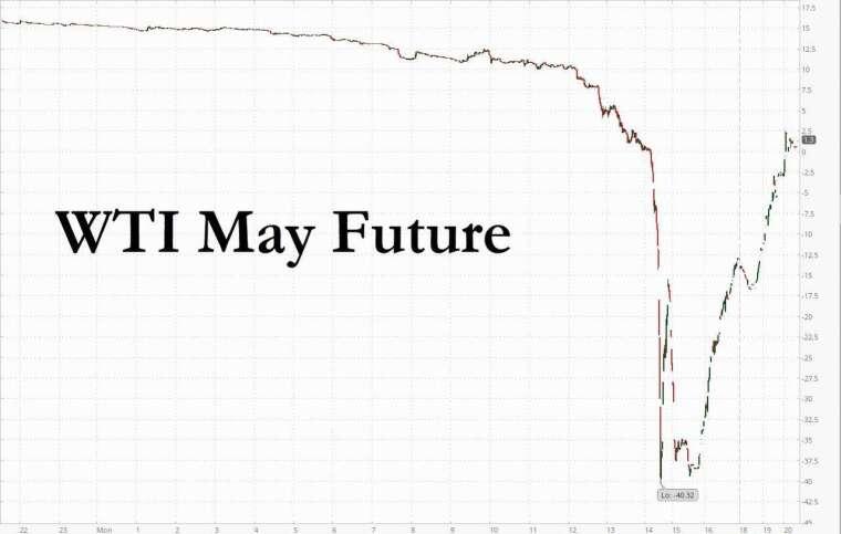 5月合約到期前走勢(圖表取自Zero Hedge)