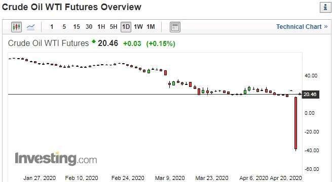 WTI 主力約價格走勢圖 圖片:investing.com
