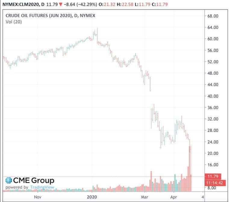 WTI 6 月合約價格盤中一度跌 42.29%,跌至 12 美元下方 (圖:芝商所)