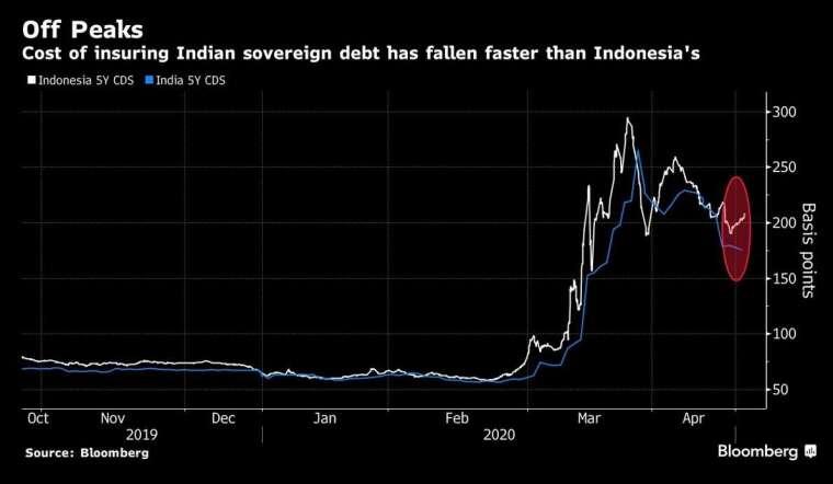 印度公債發行成本呈下降趨勢 (圖:Bloomberg)