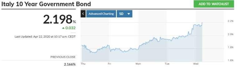 義大利公債走勢 (圖表取自 investing.com)