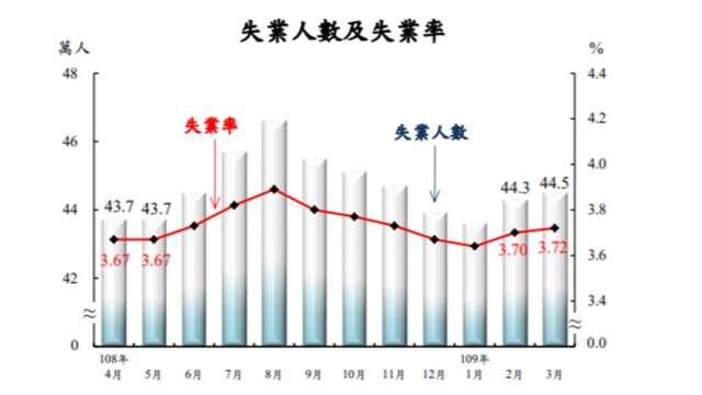我國3月失業率創4個月高點。(圖:主計總處提供)