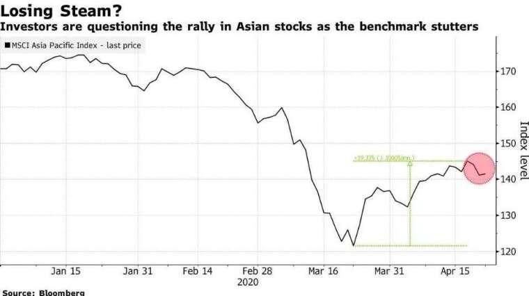 MSCI 亞太指數 (圖:Bloomberg)