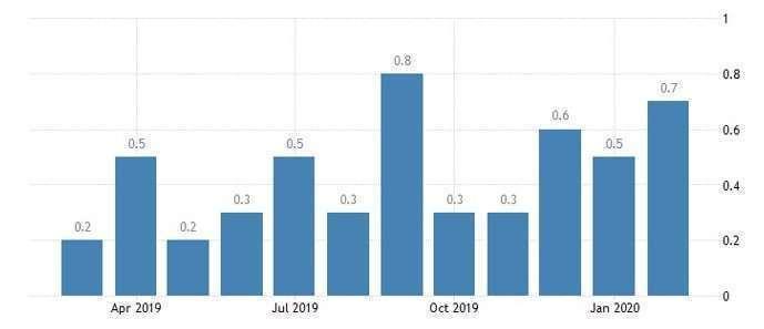 美國 FHFA 房價指數月增率 (圖:Trading Economics)