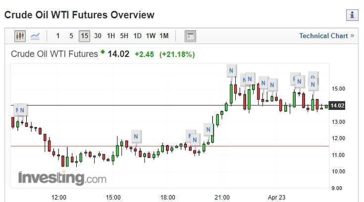 截稿前,WTI 原油期貨 15 分鐘走勢圖。(圖片:investing)