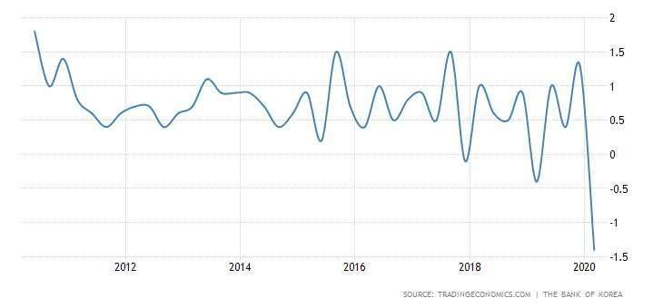 南韓 GDP 成長率 圖片:tradingeconomics