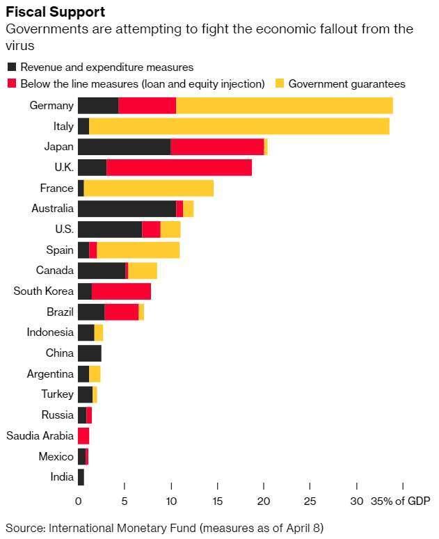 各國財政政策措施比例。(圖: Bloomberg)