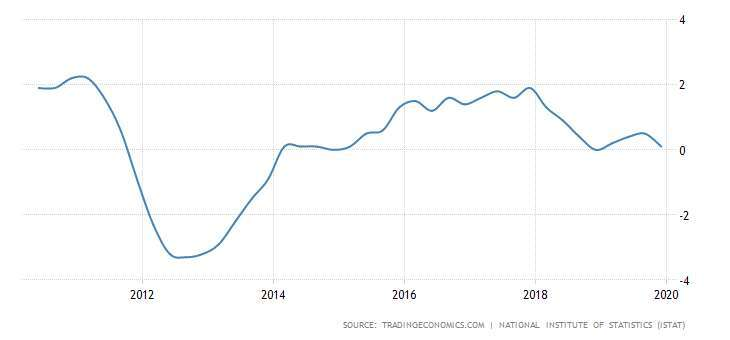 義大利 GDP 年增率 圖片:tradingeconomics