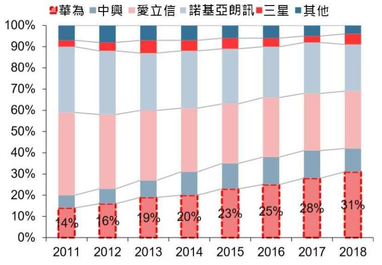 資料來源: HIS,2011 年~2018 年全球無線接入設備比重變化