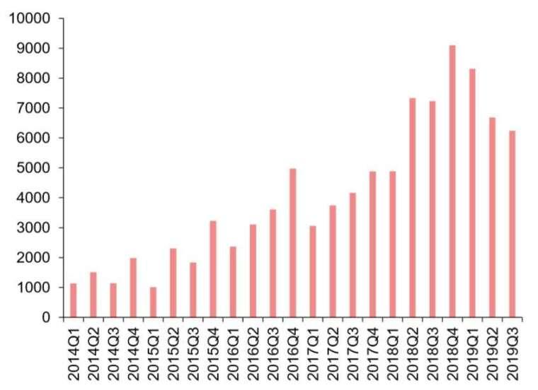 資料來源: IDC, 華為海外手機銷售額 (百萬美元)