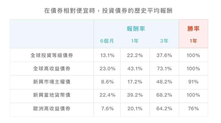 資料來源:彭博,鉅亨網整理,1999/12/31-2020/3/31。指數採美銀美林各債券指數。