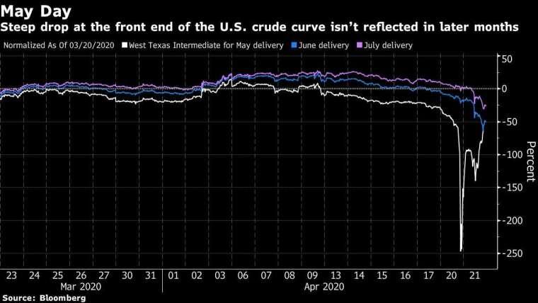 WTI 5、6、7 月合約價格每日漲跌幅走勢圖 圖片:Bloomberg
