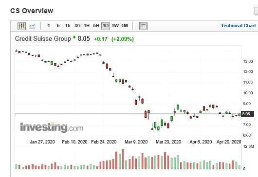 瑞士信貸股價日 k 線圖