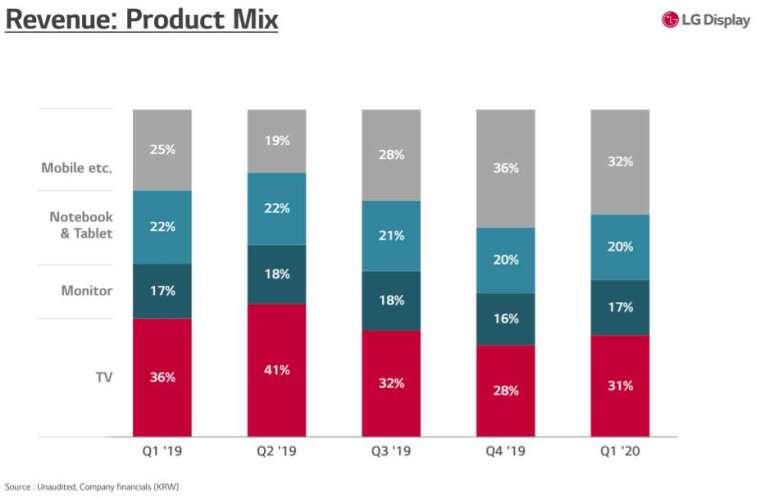 過去 5 季 LG 顯示產品組合 (圖: LG Display IR)