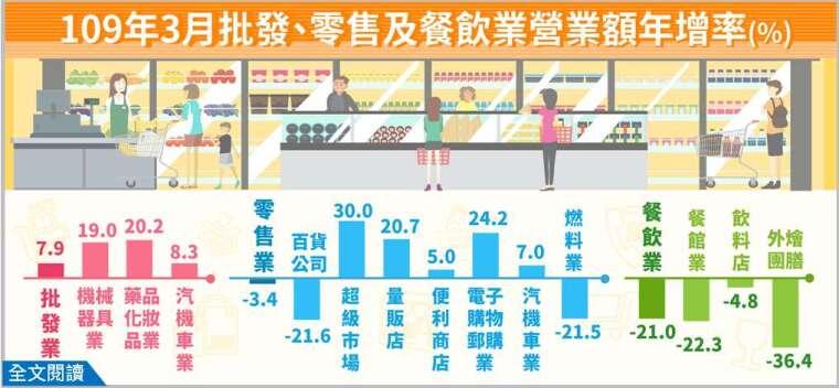 (圖表:經濟部統計處提供)