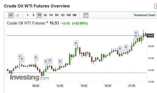 WTI 原油期貨價格 15 分鐘 k 線圖