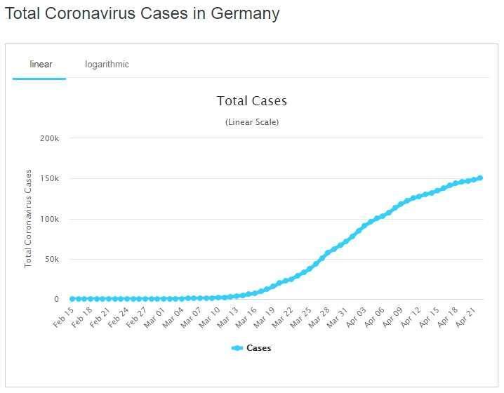 德國新冠肺炎累計確診人數 圖片:worldometers