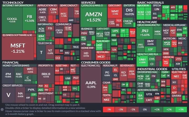 標普 11 大板塊以能源、工業板塊領漲、公用事業股等防禦性類股領跌。(圖片:Finviz)