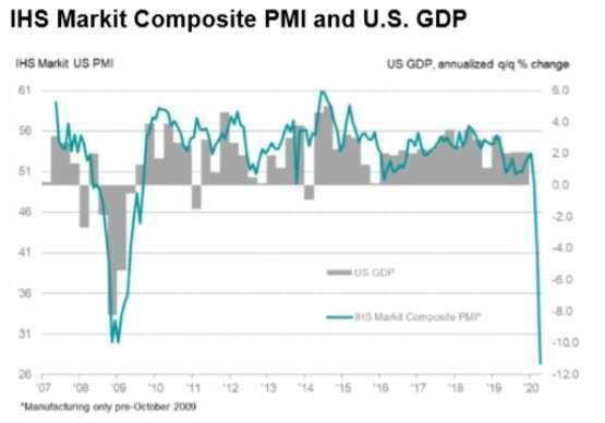 美綜合 PMI 指數、美 GDP(圖:IHS Markit)