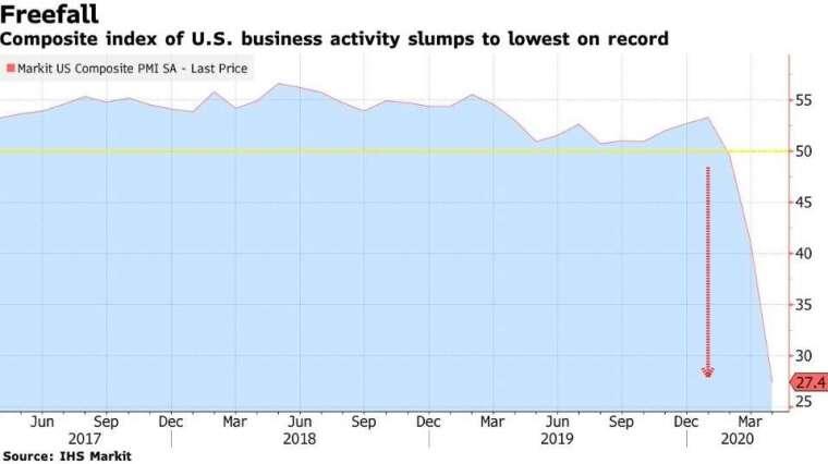 美國綜合 PMI 指數 (圖:Bloomberg)