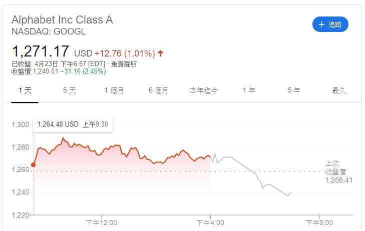 Google 股價 (圖片: Google)