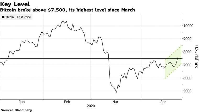 比特幣價格走勢圖。(來源: Bloomberg)
