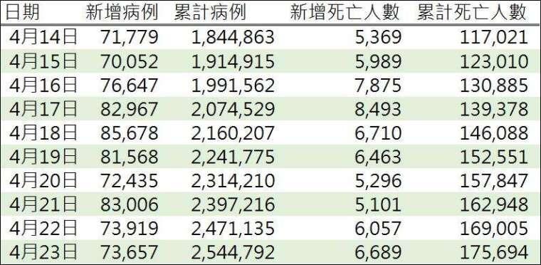 資料來源: WHO, 鉅亨網製表