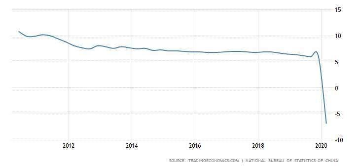 中國 GDP 年增率 圖片:tradingeconomics