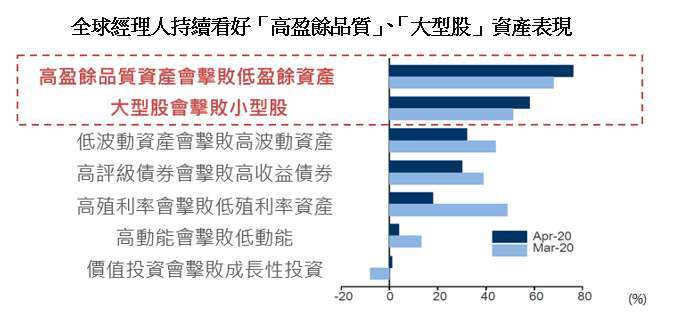 資料來源:美銀美林,元大投信整理,2020/4/14。