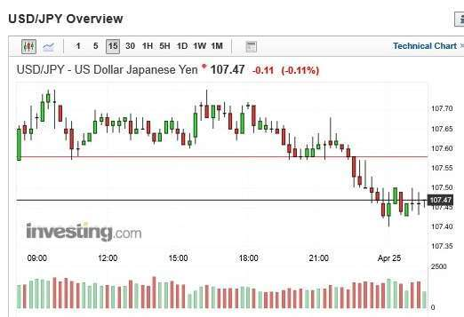 美元兌日圓匯價 15 分鐘 k 線圖
