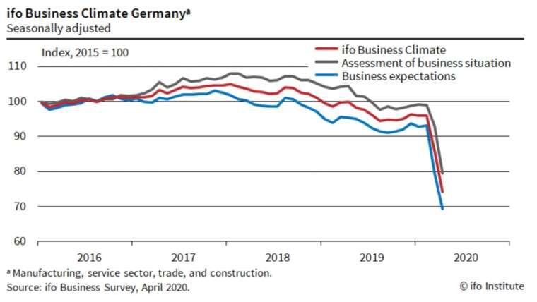 紅線:商業景氣指數,灰線:商業現況指數,藍線:商業預期指數 (圖:Ifo)