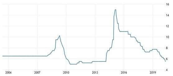 俄羅斯基準利率 (圖:Trading Economics)