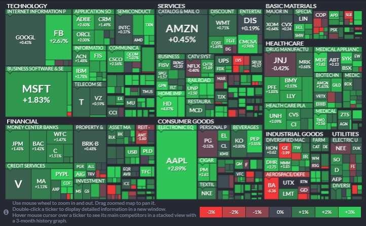 標普 11 大板塊全數上漲。資訊科技、材料、醫療保健板塊領漲。(圖片:Finviz)