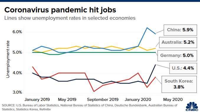 失業率變動,由上而下依序為中國 (藍)、澳洲 (黃)、德國 (綠)、美國 (黑)、南韓 (紅)。(來源: CNBC)