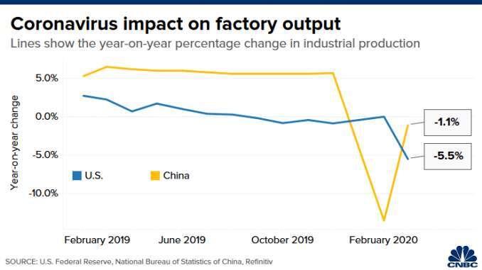 美國 (藍色) 和中國 (黃色) 的工業生產變動幅度。(來源:CNBC)