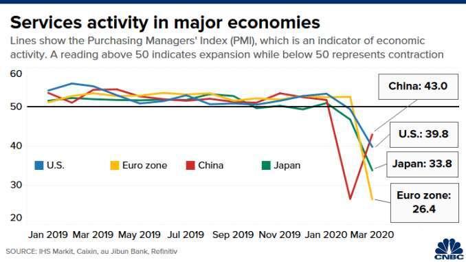 主要經濟體的服務業 PMI 指數,由上而下依序為中國 (紅)、美國 (藍)、日本 (綠)、歐元區 (黃)。(來源: CNBC)