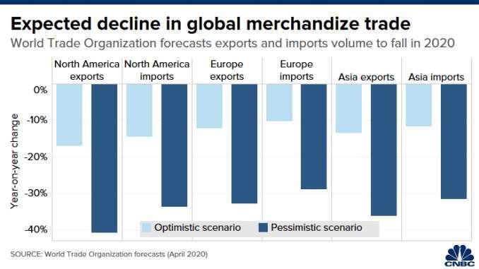 北美、歐洲和亞洲地區的進出口變動幅度,淺藍色為樂觀情境,深藍色為悲觀情境。(來源: CNBC)