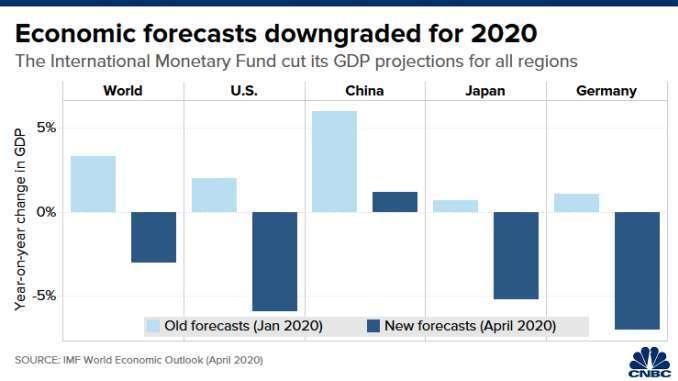 IMF 對全球以及美國、中國、日本、德國的經濟成長預測,淺藍色為 1 月發布的預測值,深藍色為 4 月的預測值。(來源: CNBC)