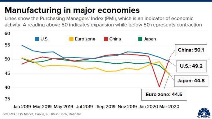 主要經濟體的製造業 PMI 指數,由上而下依序為中國 (紅)、美國 (藍)、日本 (綠)、歐元區 (黃)。(來源: CNBC)