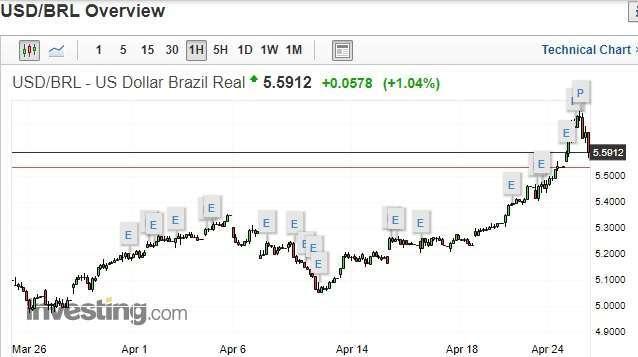 美元對巴西幣走勢 (來源: investing.com)