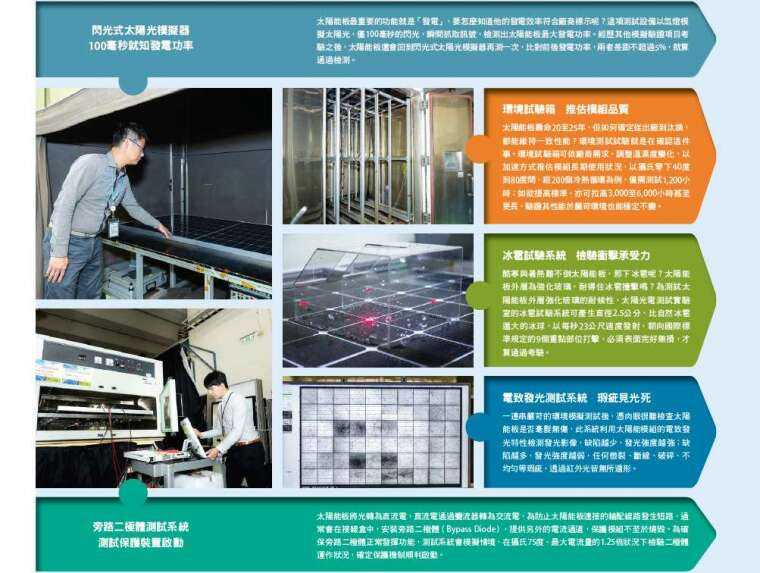 太陽光電測試實驗室介紹。