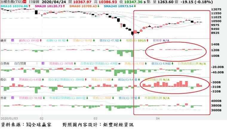 圖、台股日 K 線與三大法人暨融資買賣超對照圖