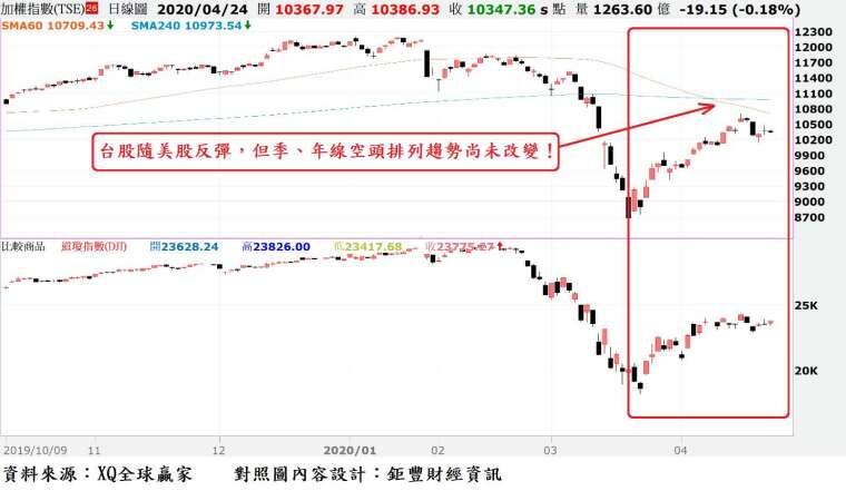 圖、台股指數日 K 線與道瓊指數日 K 線走勢對照圖