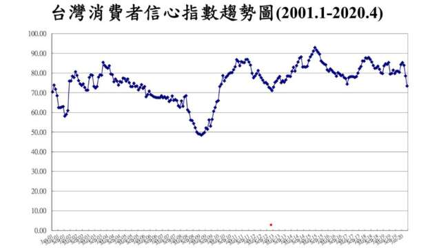 4月CCI 73.39點,月減5.12點,創2013年2月以來新低。(圖:台經中心提供)