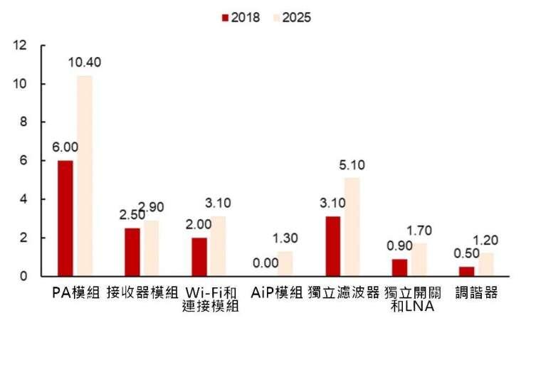 資料來源: Yole, 射頻前端全球市場規模 (10 億美元)