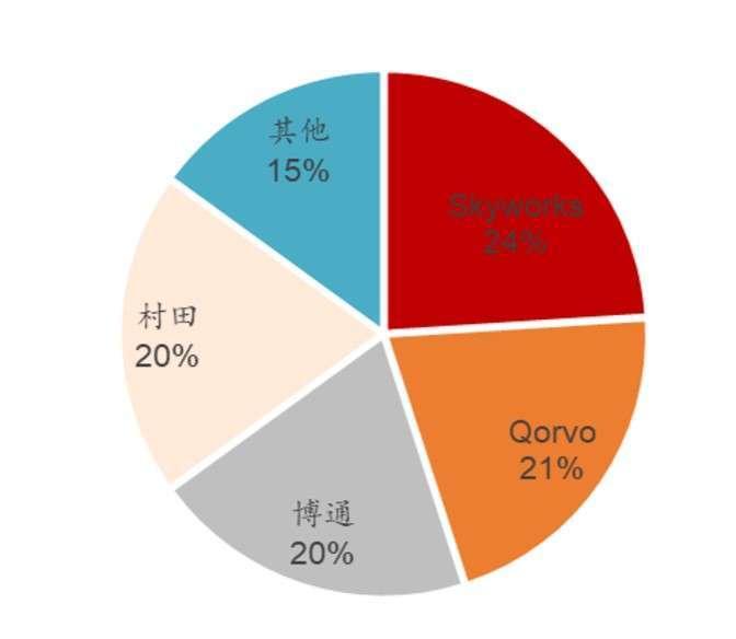 資料來源: Yole, 全球射頻前端競商比重